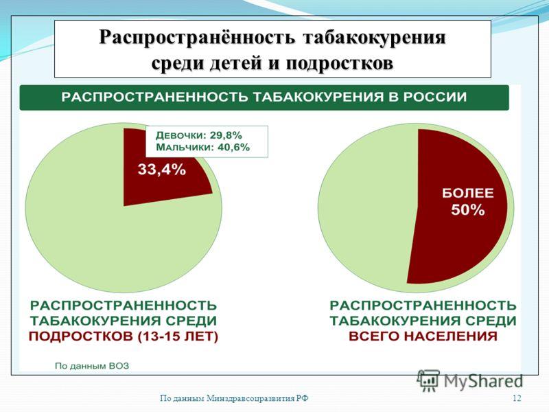 По данным Минздравсоцразвития РФ12 Распространённость табакокурения среди детей и подростков