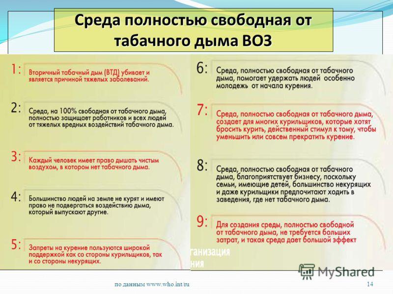 по данным www.who.int/ru14 Среда полностью свободная от табачного дыма ВОЗ
