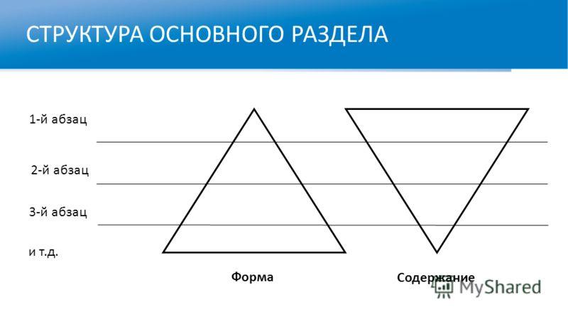 СТРУКТУРА ОСНОВНОГО РАЗДЕЛА 1-й абзац 2-й абзац 3-й абзац и т.д. Форма Содержание