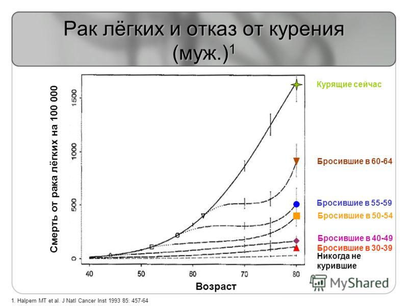 1. Halpern MT et al. J Natl Cancer Inst 1993 85: 457-64 Рак лёгких и отказ от курения (муж.) 1 Смерть от рака лёгких на 100 000 Курящие сейчас Никогда не курившие Бросившие в 40-49 Бросившие в 50-54 Бросившие в 55-59 Бросившие в 60-64 Бросившие в 30-