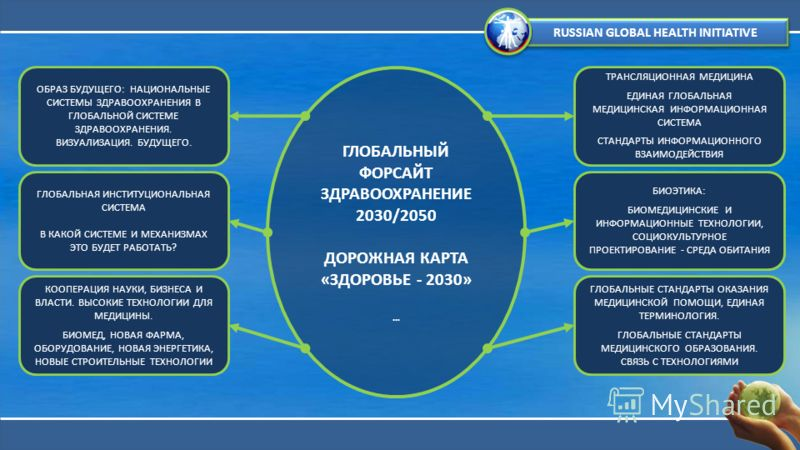 ГЛОБАЛЬНЫЙ ФОРСАЙТ ЗДРАВООХРАНЕНИЕ 2030/2050 ДОРОЖНАЯ КАРТА «ЗДОРОВЬЕ - 2030» … ОБРАЗ БУДУЩЕГО: НАЦИОНАЛЬНЫЕ СИСТЕМЫ ЗДРАВООХРАНЕНИЯ В ГЛОБАЛЬНОЙ СИСТЕМЕ ЗДРАВООХРАНЕНИЯ. ВИЗУАЛИЗАЦИЯ. БУДУЩЕГО. ГЛОБАЛЬНАЯ ИНСТИТУЦИОНАЛЬНАЯ СИСТЕМА В КАКОЙ СИСТЕМЕ И