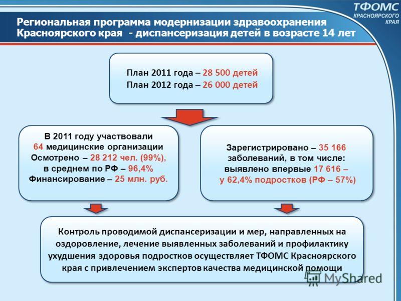 Региональная программа модернизации здравоохранения Красноярского края - диспансеризация детей в возрасте 14 лет План 2011 года – 28 500 детей План 2012 года – 26 000 детей План 2011 года – 28 500 детей План 2012 года – 26 000 детей В 2011 году участ