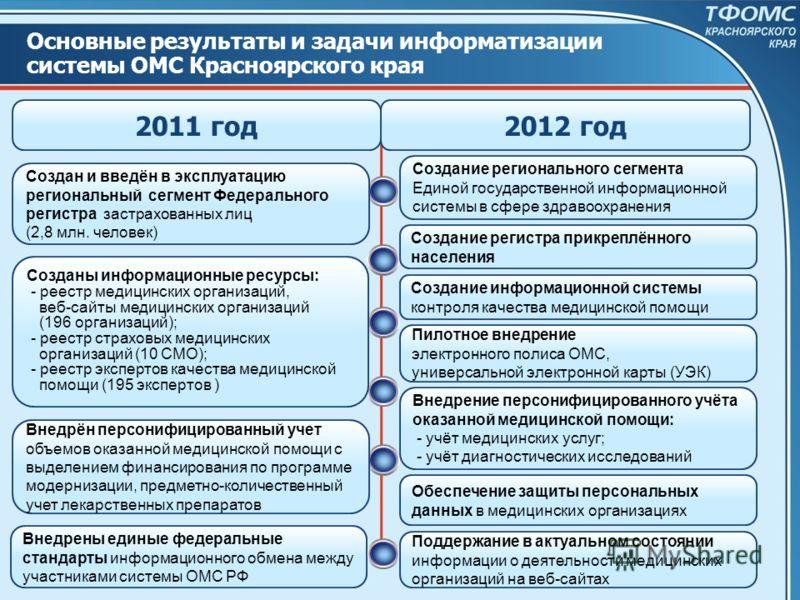 Основные результаты и задачи информатизации системы ОМС Красноярского края 2012 год2011 год Создан и введён в эксплуатацию региональный сегмент Федерального регистра застрахованных лиц (2,8 млн. человек) Созданы информационные ресурсы: - реестр медиц