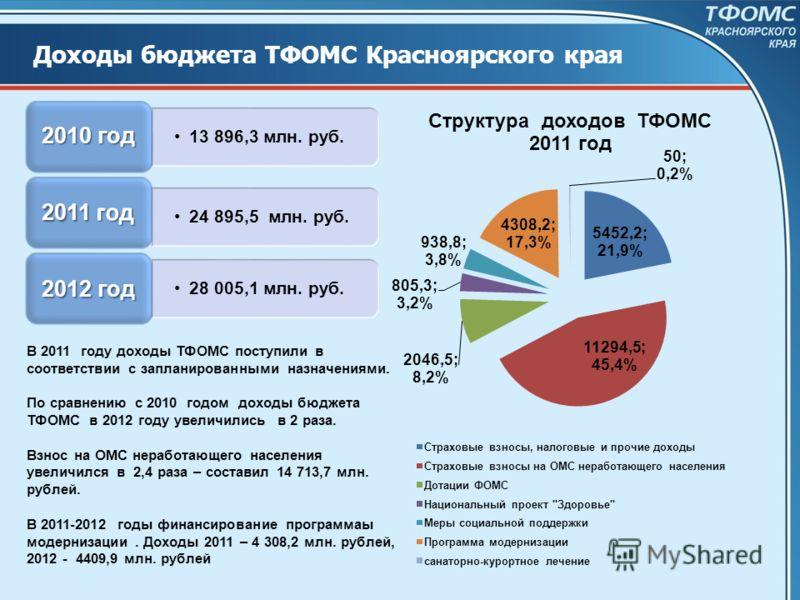 13 896,3 млн. руб. 2010 год 24 895,5 млн. руб. 2011 год 28 005,1 млн. руб. 2012 год В 2011 году доходы ТФОМС поступили в соответствии с запланированными назначениями. По сравнению с 2010 годом доходы бюджета ТФОМС в 2012 году увеличились в 2 раза. Вз