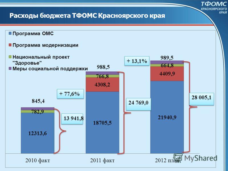 Расходы бюджета ТФОМС Красноярского края + 77,6%