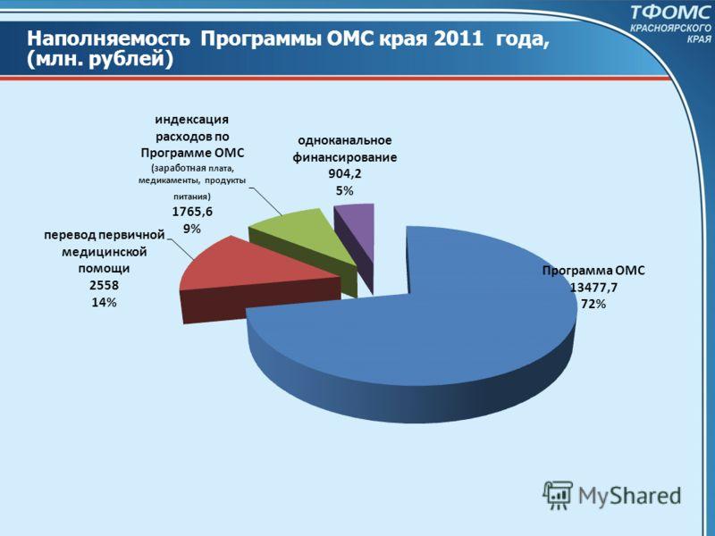 Наполняемость Программы ОМС края 2011 года, (млн. рублей)