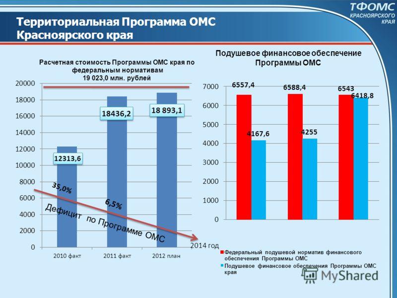Территориальная Программа ОМС Красноярского края Дефицит по Программе ОМС 35,0% 6,5% 2014 год