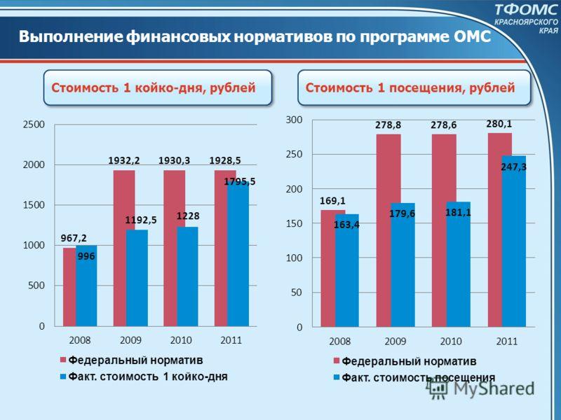 Выполнение финансовых нормативов по программе ОМС Стоимость 1 койко-дня, рублей Стоимость 1 посещения, рублей