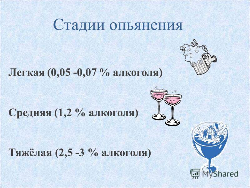 Стадии опьянения Легкая (0,05 -0,07 % алкоголя) Средняя (1,2 % алкоголя) Тяжёлая (2,5 -3 % алкоголя)