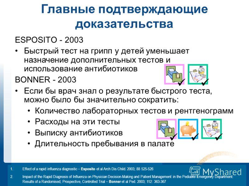 PROPRIETARY AND CONFIDENTIAL / FOR INTERNAL USE ONLY Главные подтверждающие доказательства ESPOSITO - 2003 Быстрый тест на грипп у детей уменьшает назначение дополнительны х тест ов и использование антибиотиков BONNER - 2003 Если бы врач знал о резул