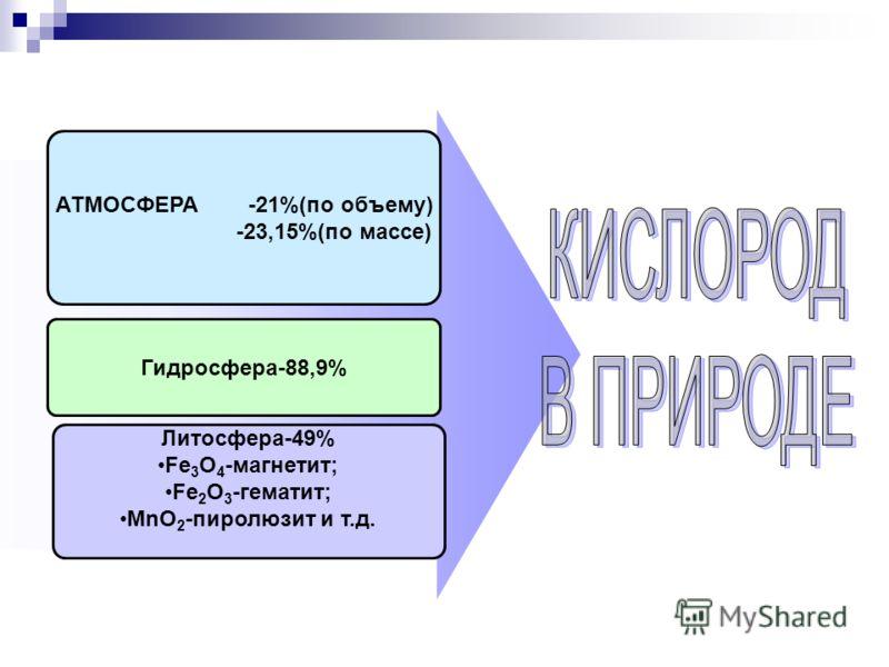 АТМОСФЕРА -21%(по объему) -23,15%(по массе) Гидросфера-88,9% Литосфера-49% Fe 3 O 4 -магнетит; Fe 2 O 3 -гематит; MnO 2 -пиролюзит и т.д.