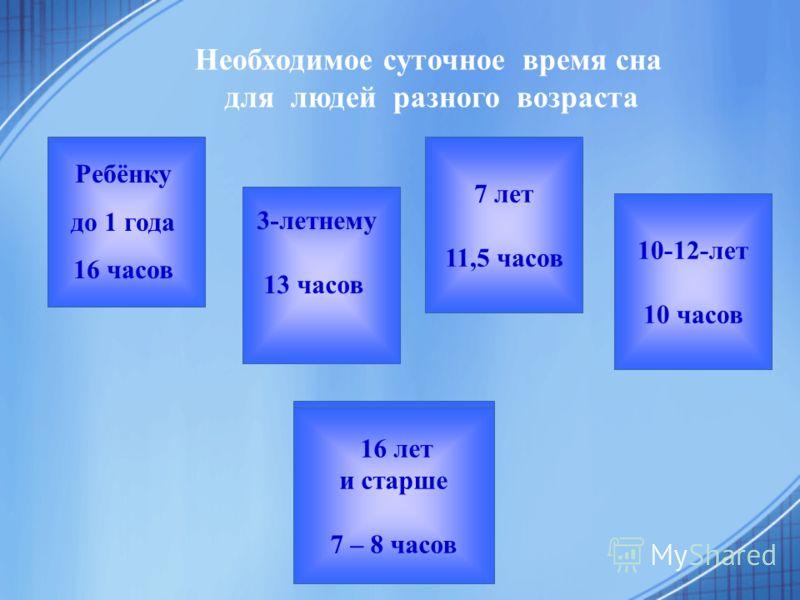 Необходимое суточное время сна для людей разного возраста Для взрослого человека: 7 – 8 часов 16 лет и старше 7 – 8 часов Ребёнку до 1 года 16 часов 3-летнему 13 часов 7 лет 11,5 часов 10-12-лет 10 часов