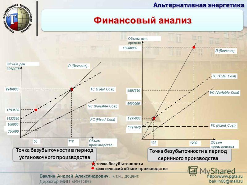 http://www.pgta.ru baklin56@mail.ru Баклин Андрей Александрович, к.т.н., доцент, Директор МИП «ИНТЭН» Финансовый анализ Альтернативная энергетика 100000 0 112 1433680 360000 Объем ден. средств 1793680 R (Revenue) VC (Variable Cost) ТС (Total Cost) FC