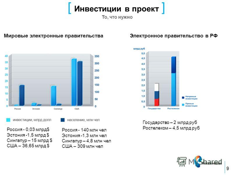 [ Инвестиции в проект ] То, что нужно 9 Мировые электронные правительстваЭлектронное правительство в РФ Государство – 2 млрд руб Ростелеком – 4,5 млрд руб Россия - 140 млн чел Эстония -1,3 млн чел Сингапур – 4,8 млн чел США – 309 млн чел Россия - 0,0