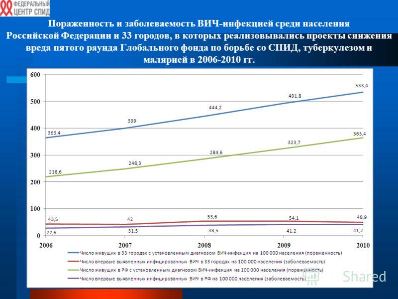 Пораженность и заболеваемость ВИЧ-инфекцией среди населения Российской Федерации и 33 городов, в которых реализовывались проекты снижения вреда пятого раунда Глобального фонда по борьбе со СПИД, туберкулезом и малярией в 2006-2010 гг.