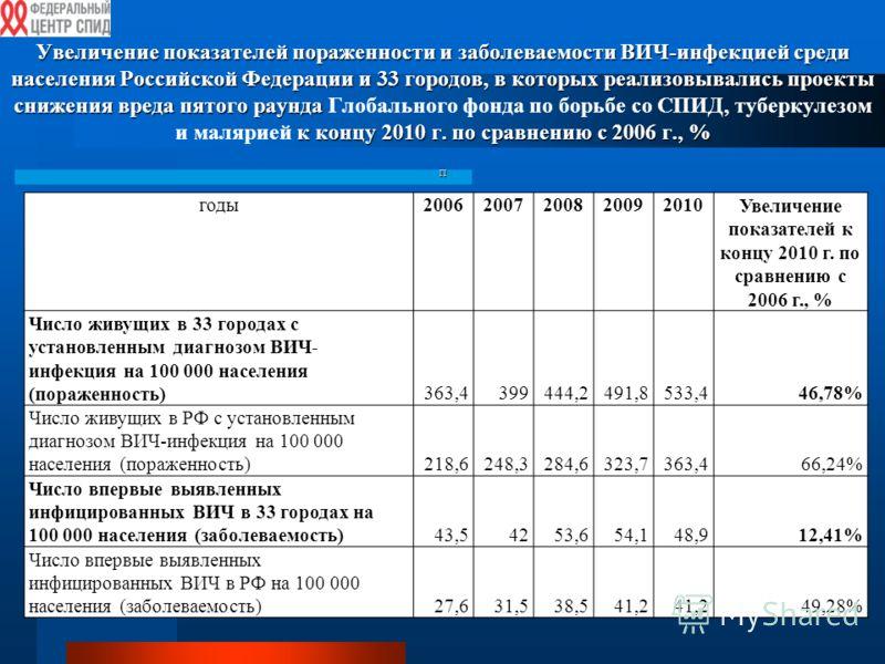 Увеличение показателей пораженности и заболеваемости ВИЧ-инфекцией среди населения Российской Федерации и 33 городов, в которых реализовывались проекты снижения вреда пятого раунда к концу 2010 г. по сравнению с 2006 г., % п Увеличение показателей по