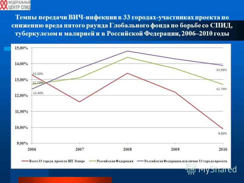 Темпы передачи ВИЧ-инфекции в 33 городах-участниках проекта по снижению вреда пятого раунда Глобального фонда по борьбе со СПИД, туберкулезом и малярией и в Российской Федерации, 2006–2010 годы