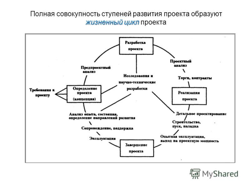 жизненный цикл Полная совокупность ступеней развития проекта образуют жизненный цикл проекта