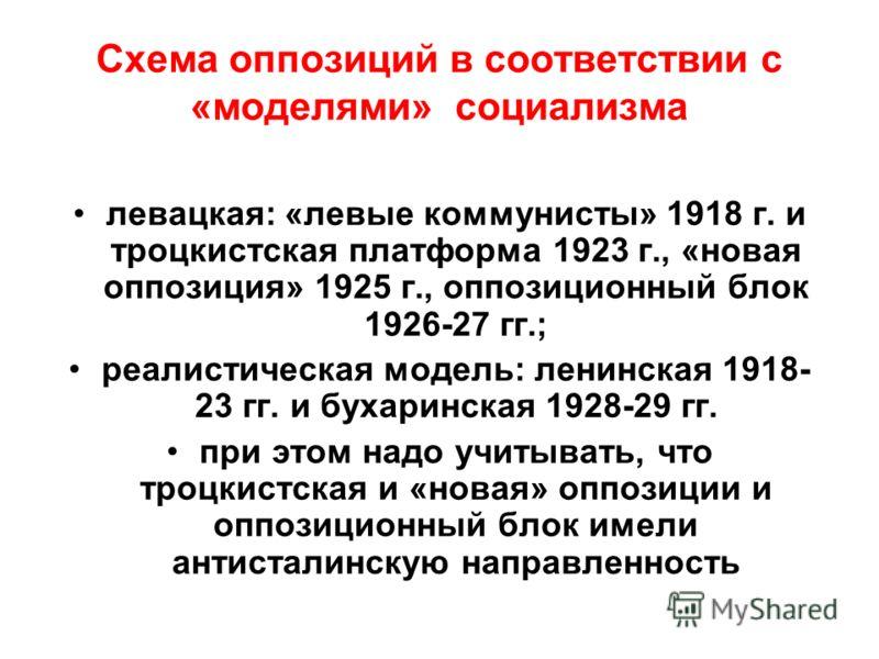 Схема оппозиций в соответствии с «моделями» социализма левацкая: «левые коммунисты» 1918 г. и троцкистская платформа 1923 г., «новая оппозиция» 1925 г., оппозиционный блок 1926-27 гг.; реалистическая модель: ленинская 1918- 23 гг. и бухаринская 1928-