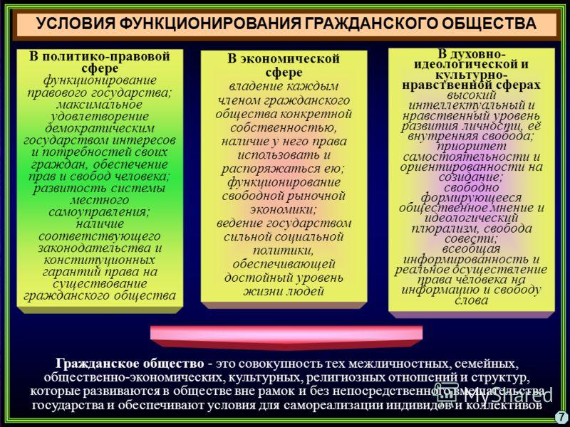 УСЛОВИЯ ФУНКЦИОНИРОВАНИЯ ГРАЖДАНСКОГО ОБЩЕСТВА В политико-правовой сфере функционирование правового государства; максимальное удовлетворение демократическим государством интересов и потребностей своих граждан, обеспечение прав и свобод человека; разв