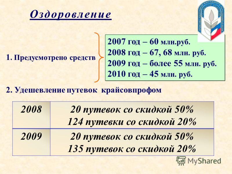 Оздоровление 1. Предусмотрено средств 2007 год – 60 млн.руб. 2008 год – 67, 68 млн. руб. 2009 год – более 55 млн. руб. 2010 год – 45 млн. руб. 2. Удешевление путевок крайсовпрофом 200820 путевок со скидкой 50% 124 путевки со скидкой 20% 200920 путево