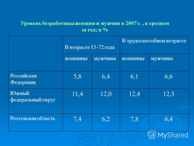 Уровень безработицы женщин и мужчин в 2007 г., в среднем за год; в % В возрасте 15-72 года В трудоспособном возрасте женщинымужчиныженщинымужчины Российская Федерация 5,86,46,16,6 Южный федеральный округ 11,412,012,412,3 Ростовская область 7,46,27,86