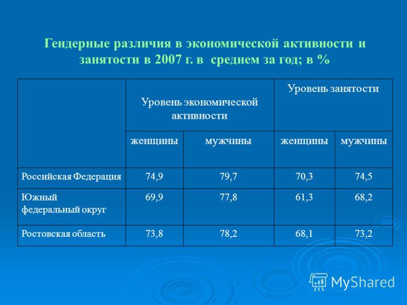 Гендерные различия в экономической активности и занятости в 2007 г. в среднем за год; в % Уровень экономической активности Уровень занятости женщинымужчиныженщинымужчины Российская Федерация74,979,770,374,5 Южный федеральный округ 69,977,861,368,2 Ро