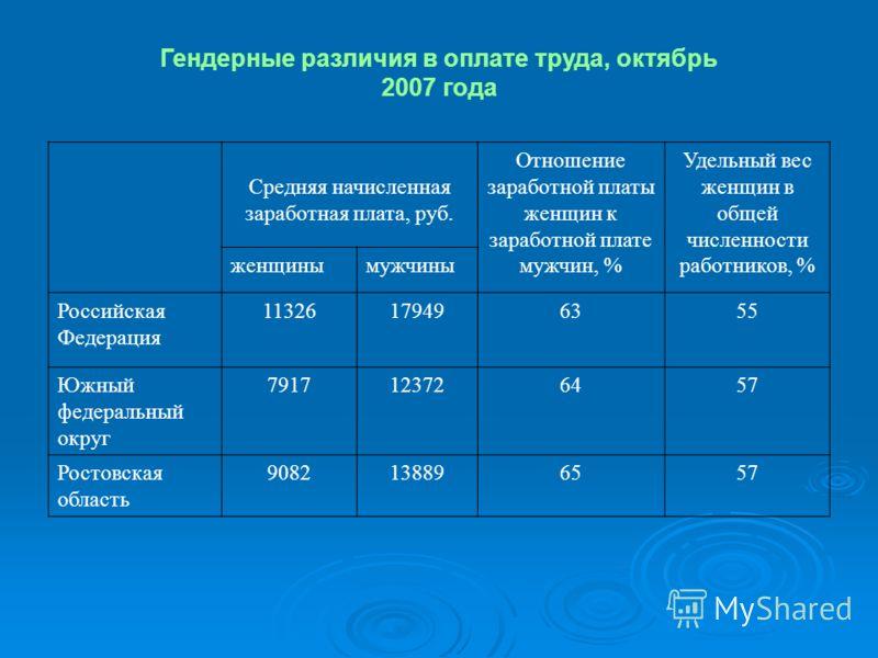 Гендерные различия в оплате труда, октябрь 2007 года Средняя начисленная заработная плата, руб. Отношение заработной платы женщин к заработной плате мужчин, % Удельный вес женщин в общей численности работников, % женщинымужчины Российская Федерация 1