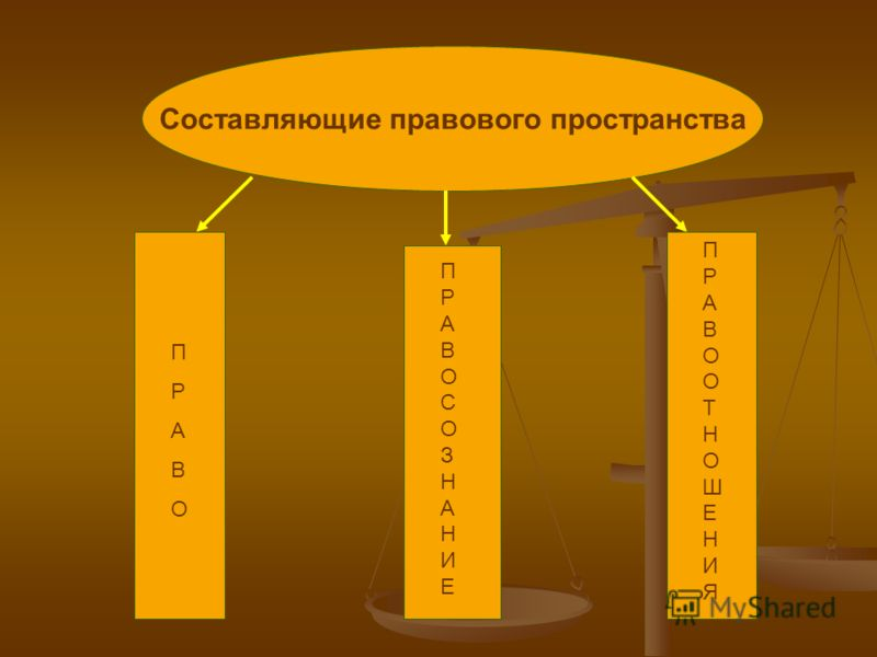 Составляющие правового пространства ПРАВОПРАВО ПРАВОСОЗНАНИЕПРАВОСОЗНАНИЕ ПРАВООТНОШЕНИЯПРАВООТНОШЕНИЯ