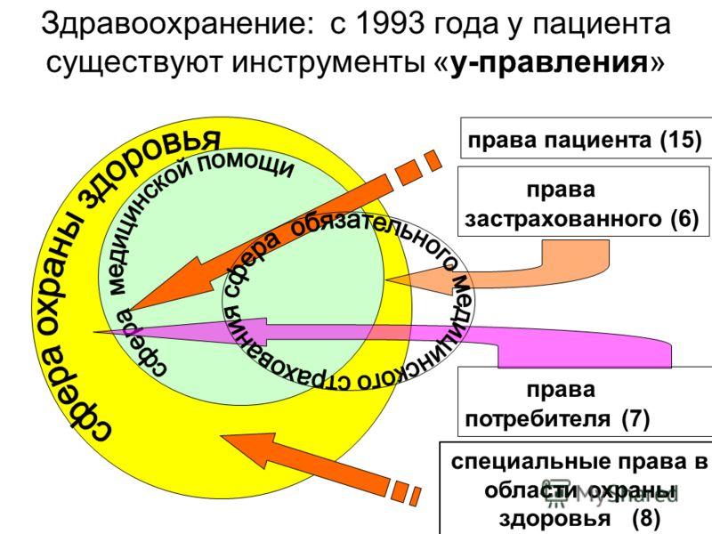 Здравоохранение: с 1993 года у пациента существуют инструменты «у-правления» специальные права в области охраны здоровья (8) права пациента (15) права потребителя (7) права застрахованного (6)