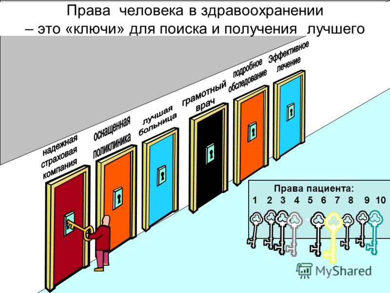 Права человека в здравоохранении – это «ключи» для поиска и получения лучшего Права пациента: 12 3 4 5 6 7 8 9 10..........