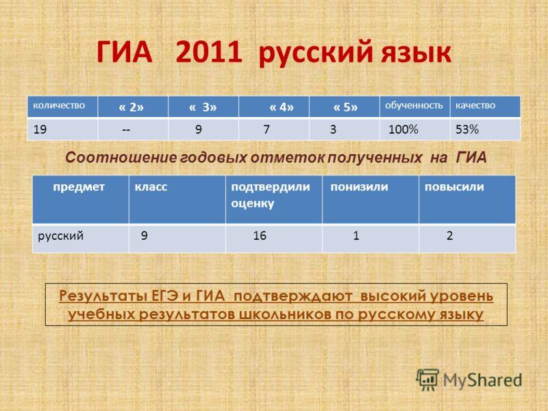ГИА 2011 русский язык количество « 2» « 3» « 4» « 5» обученностькачество 19 -- 9 7 3 100%53% Результаты ЕГЭ и ГИА подтверждают высокий уровень учебных результатов школьников по русскому языку Соотношение годовых отметок полученных на ГИА предметкласс