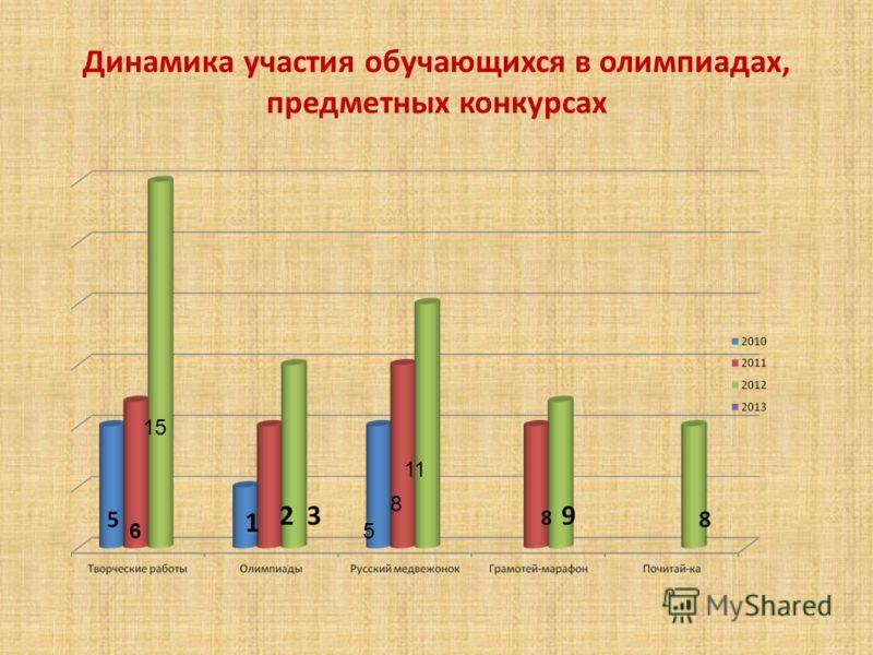 Динамика участия обучающихся в олимпиадах, предметных конкурсах 65 8 11 15