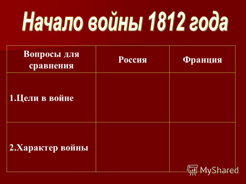 Вопросы для сравнения РоссияФранция 1.Цели в войне 2.Характер войны