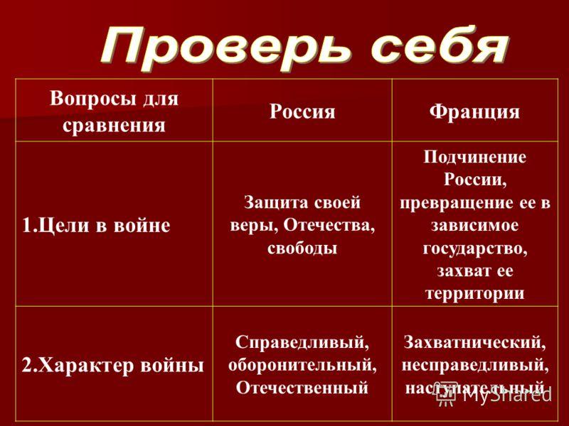 Вопросы для сравнения РоссияФранция 1.Цели в войне Защита своей веры, Отечества, свободы Подчинение России, превращение ее в зависимое государство, захват ее территории 2.Характер войны Справедливый, оборонительный, Отечественный Захватнический, несп
