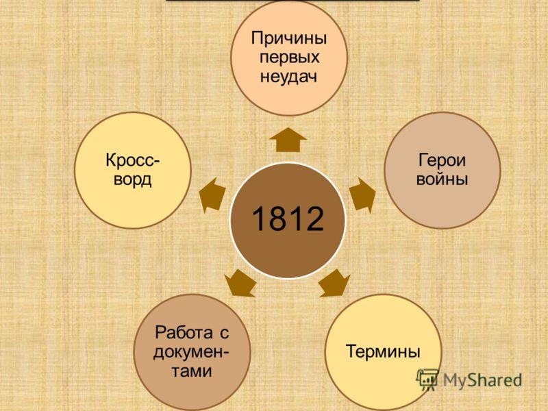 1812 Причины первых неудач Герои войны Термины Работа с докумен- тами Кросс- ворд 1.Разделение армии на три части 2.Разногласие среди генералов 3.Отсутствие верховного главнокомандующего 1.Разделение армии на три части 2.Разногласие среди генералов 3