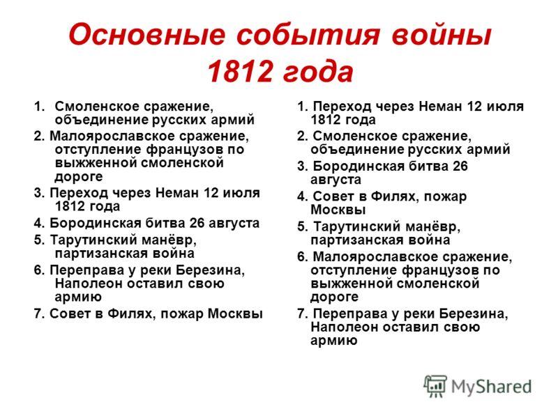 Основные события войны 1812 года 1.Смоленское сражение, объединение русских армий 2. Малоярославское сражение, отступление французов по выжженной смоленской дороге 3. Переход через Неман 12 июля 1812 года 4. Бородинская битва 26 августа 5. Тарутински