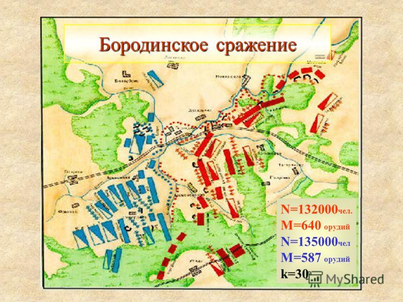 Бородинское сражение N=132000 чел. M=640 орудий N=135000 чел M=587 орудий k=30