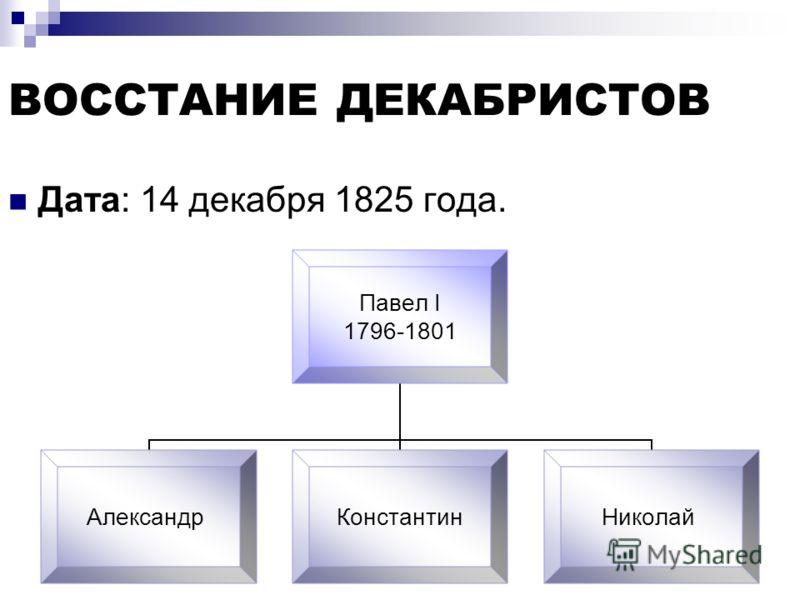 ВОССТАНИЕ ДЕКАБРИСТОВ Дата: 14 декабря 1825 года. Павел I 1796-1801 АлександрКонстантинНиколай