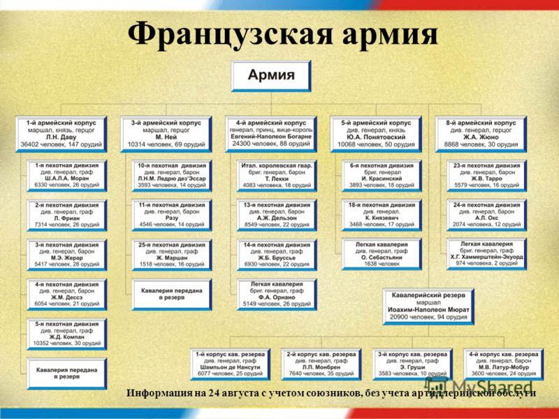 Императорская гвардия Информация на 24 августа с учетом союзников, без учета артиллерийской обслуги