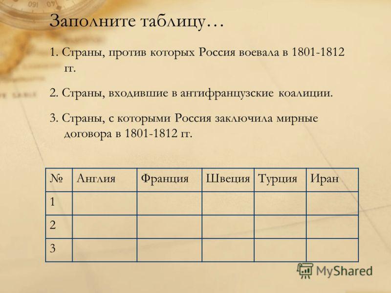 Заполните таблицу… 1. Страны, против которых Россия воевала в 1801-1812 гг. 2. Страны, входившие в антифранцузские коалиции. 3. Страны, с которыми Россия заключила мирные договора в 1801-1812 гг. АнглияФранцияШвецияТурцияИран 1 2 3