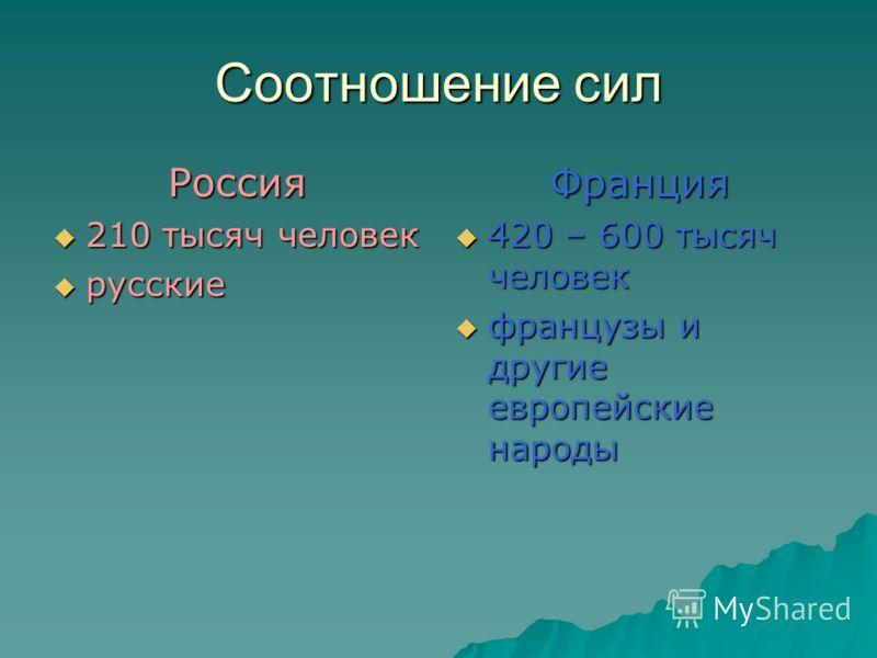 Соотношение сил Россия 210 тысяч человек русские Франция 420 – 600 тысяч человек французы и другие европейские народы