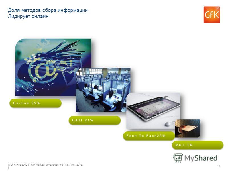 © GfK Rus 2012 | TOP-Marketing Management | 4-6, April, 2012. | 10 Доля методов сбора информации Лидирует онлайн On-line 55% CATI 21% Face To Face25% Mail 3%