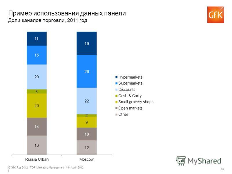 © GfK Rus 2012 | TOP-Marketing Management | 4-6, April, 2012. | 28 Пример использования данных панели Доли каналов торговли, 2011 год