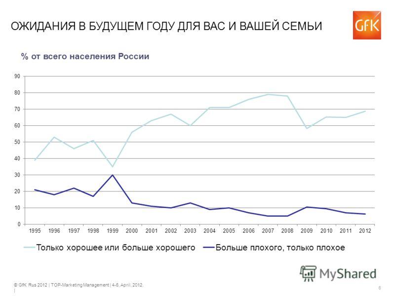 © GfK Rus 2012 | TOP-Marketing Management | 4-6, April, 2012. | 6 ОЖИДАНИЯ В БУДУЩЕМ ГОДУ ДЛЯ ВАС И ВАШЕЙ СЕМЬИ % от всего населения России