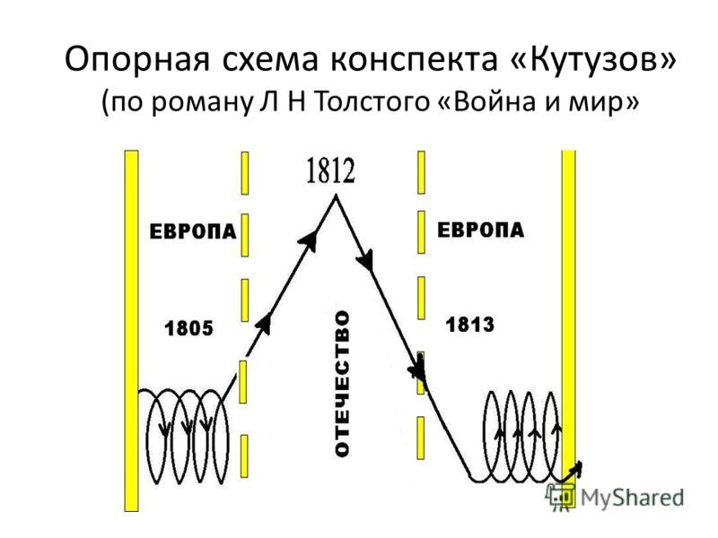 Л Н Толстого «Война и мир