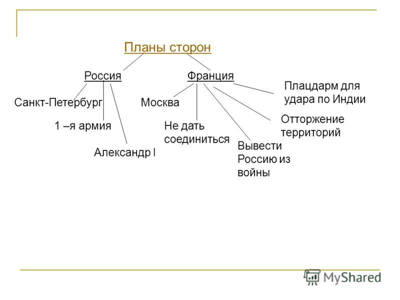 Россия Санкт-Петербург Франция 1 –я армия Александр I Москва Не дать соединиться Вывести Россию из войны Плацдарм для удара по Индии Отторжение территорий