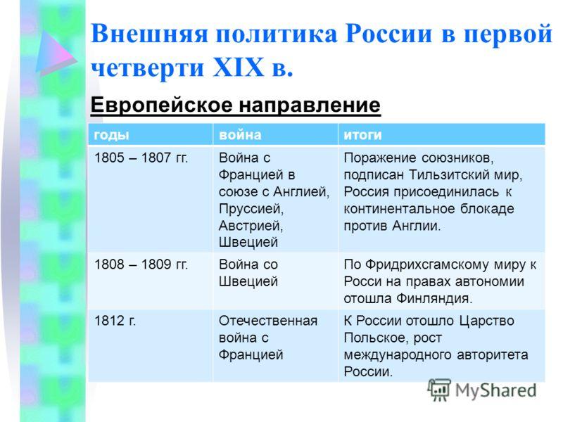 Внешняя политика России в первой четверти XIX в. Европейское направление годывойнаитоги 1805 – 1807 гг.Война с Францией в союзе с Англией, Пруссией, Австрией, Швецией Поражение союзников, подписан Тильзитский мир, Россия присоединилась к континенталь