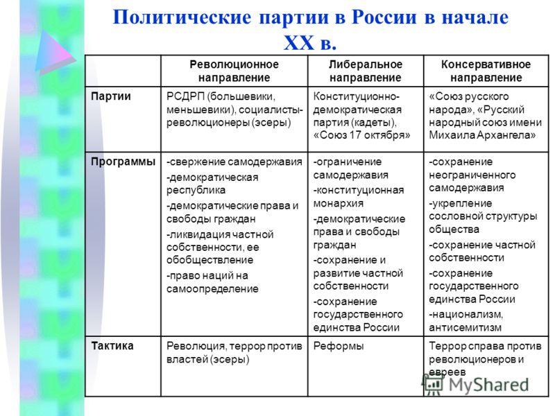 Политическая схема россии в начале 20 века фото 774