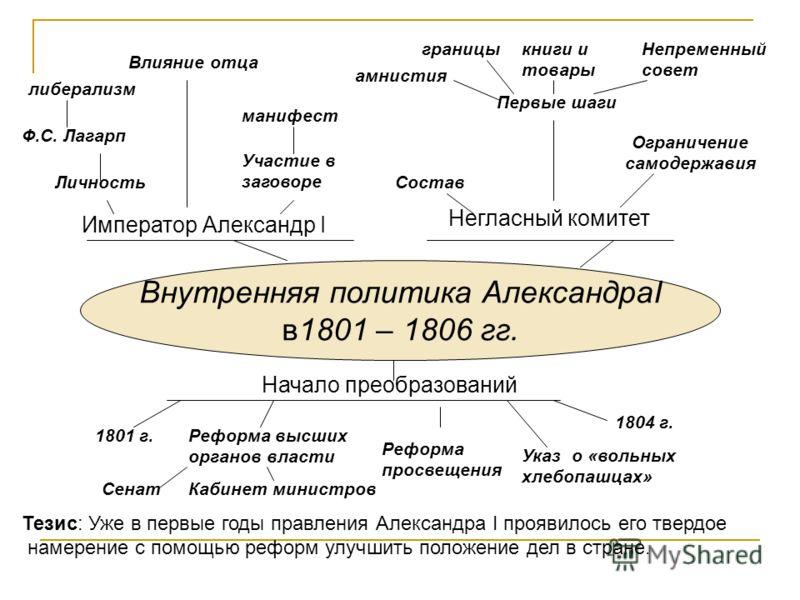 Внутренняя и внешняя политика александра i